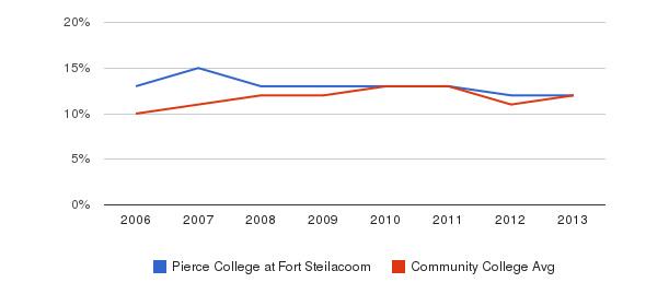 Pierce College at Fort Steilacoom Black&nbsp(2006-2013)