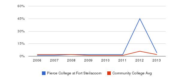 Pierce College at Fort Steilacoom non_resident&nbsp(2006-2013)