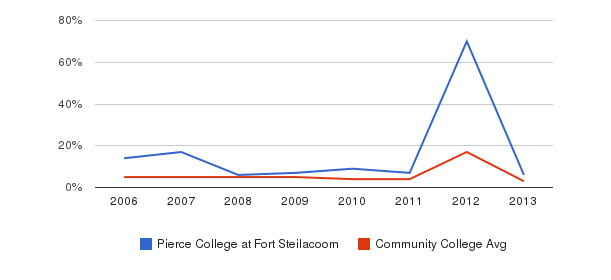 Pierce College at Fort Steilacoom Unknown&nbsp(2006-2013)