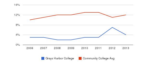 Grays Harbor College Black&nbsp(2006-2013)