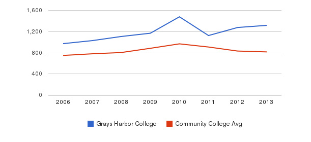 Grays Harbor College Full-Time Students&nbsp(2006-2013)