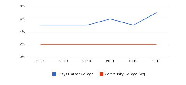 Grays Harbor College More&nbsp(2008-2013)