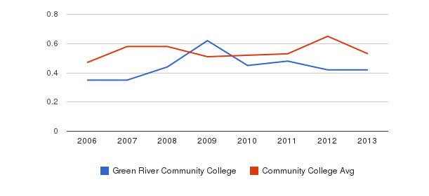 Green River Community College Diversity Score&nbsp(2006-2013)