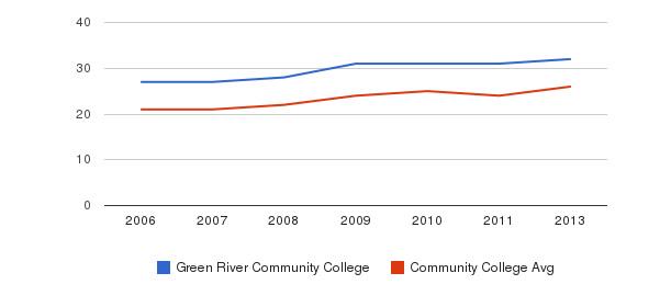 Green River Community College student staff&nbsp(2006-2013)