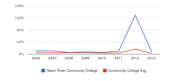 Green River Community College Unknown&nbsp(2006-2013)