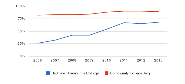 Highline Community College % Students Receiving Some Financial Aid&nbsp(2006-2013)