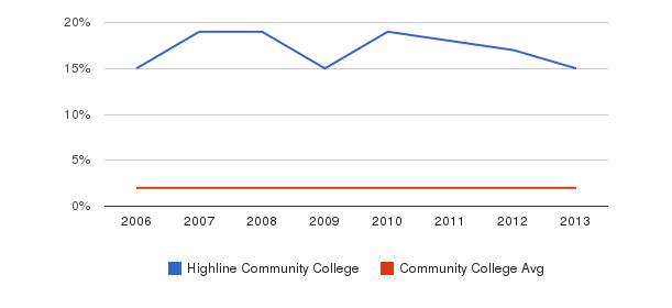 Highline Community College Asian&nbsp(2006-2013)