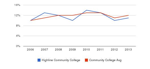 Highline Community College Black&nbsp(2006-2013)