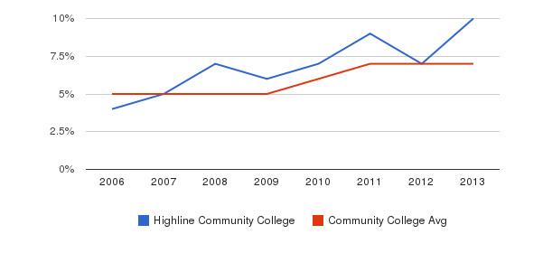 Highline Community College Hispanic&nbsp(2006-2013)