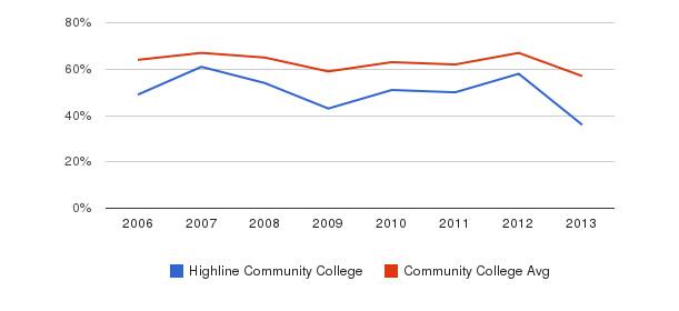Highline Community College White&nbsp(2006-2013)