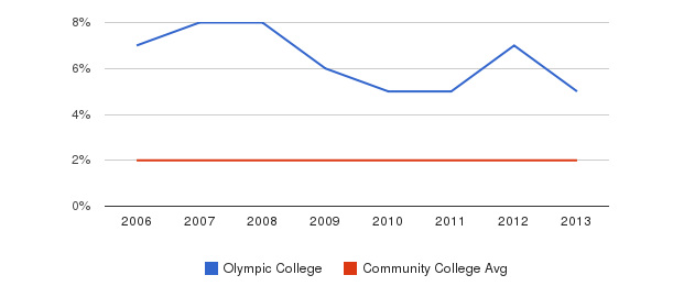 Olympic College Asian&nbsp(2006-2013)