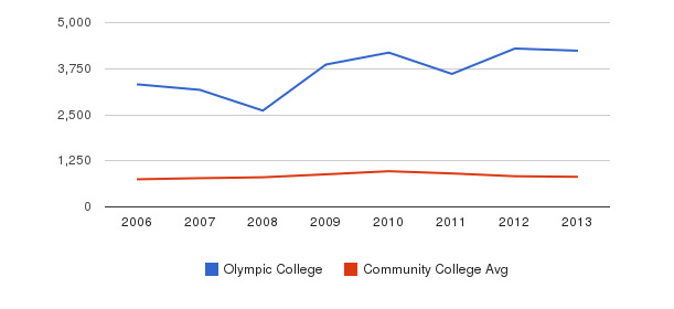 Olympic College Full-Time Students&nbsp(2006-2013)