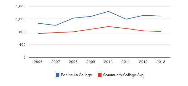 Peninsula College Full-Time Students&nbsp(2006-2013)