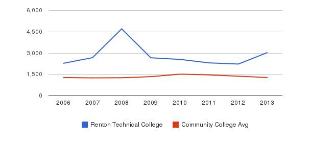 Renton Technical College Total Enrollment&nbsp(2006-2013)