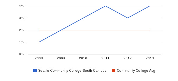 Seattle Community College-South Campus More&nbsp(2008-2013)