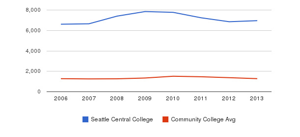 Seattle Central College Total Enrollment&nbsp(2006-2013)