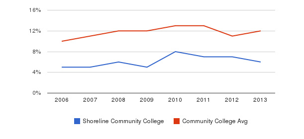 Shoreline Community College Black&nbsp(2006-2013)