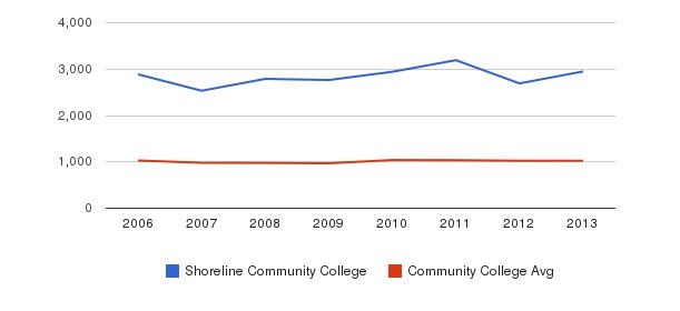 Shoreline Community College Part-Time Students&nbsp(2006-2013)