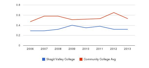 Skagit Valley College Diversity Score&nbsp(2006-2013)