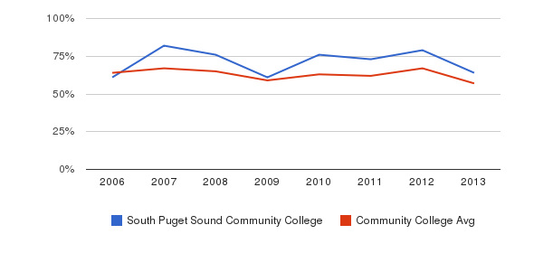 South Puget Sound Community College White&nbsp(2006-2013)