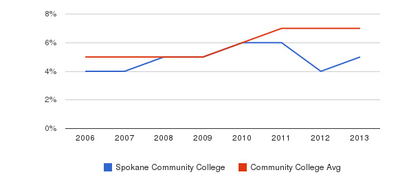 Spokane Community College Hispanic&nbsp(2006-2013)