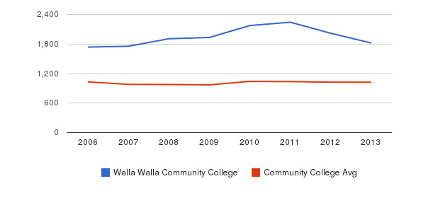 Walla Walla Community College Part-Time Students&nbsp(2006-2013)