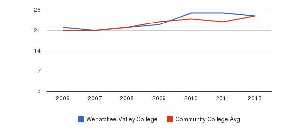 Wenatchee Valley College student staff&nbsp(2006-2013)