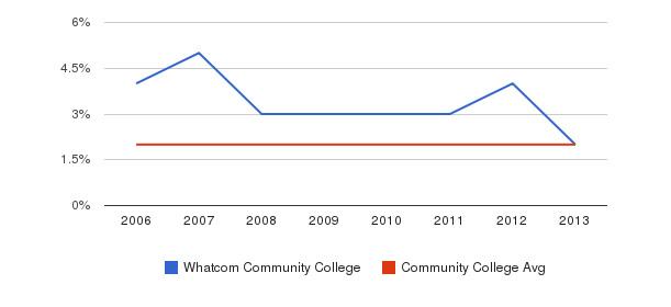 Whatcom Community College Asian&nbsp(2006-2013)