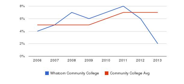 Whatcom Community College Hispanic&nbsp(2006-2013)