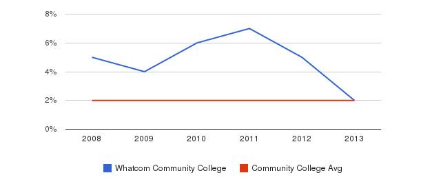 Whatcom Community College More&nbsp(2008-2013)