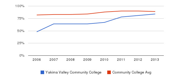 Yakima Valley Community College % Students Receiving Some Financial Aid&nbsp(2006-2013)