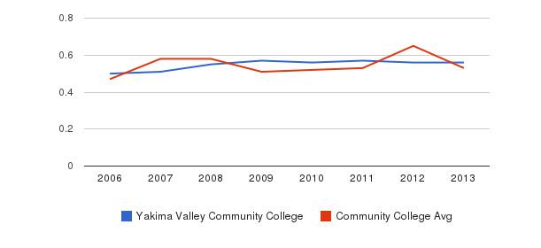 Yakima Valley Community College Diversity Score&nbsp(2006-2013)