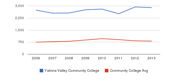 Yakima Valley Community College Full-Time Students&nbsp(2006-2013)