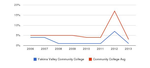 Yakima Valley Community College Unknown&nbsp(2006-2013)