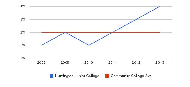 Huntington Junior College More&nbsp(2008-2013)