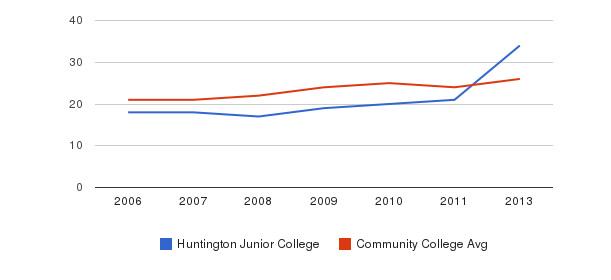 Huntington Junior College student staff&nbsp(2006-2013)