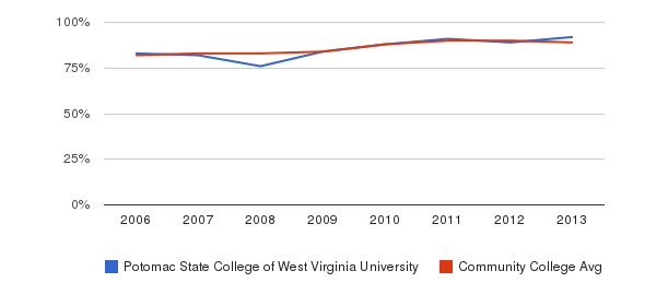 Potomac State College of West Virginia University % Students Receiving Some Financial Aid&nbsp(2006-2013)