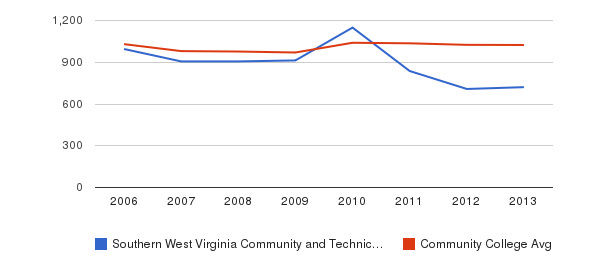 Southern West Virginia Community and Technical College Part-Time Students&nbsp(2006-2013)