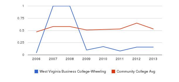 West Virginia Business College-Wheeling Diversity Score&nbsp(2006-2013)