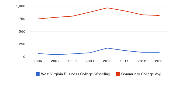 West Virginia Business College-Wheeling Full-Time Students&nbsp(2006-2013)