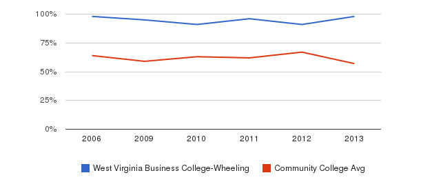 West Virginia Business College-Wheeling White&nbsp(2006-2013)