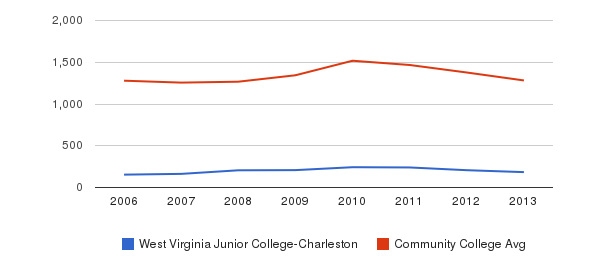 West Virginia Junior College-Charleston Total Enrollment&nbsp(2006-2013)
