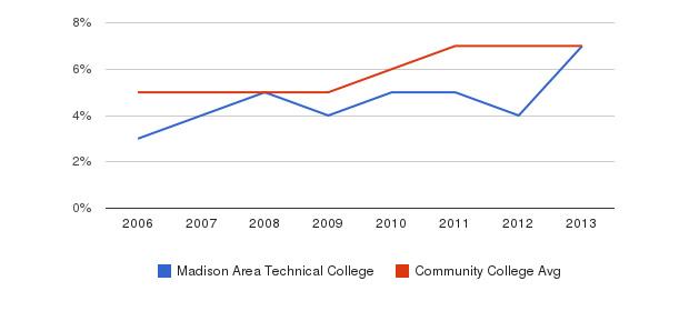 Madison Area Technical College Hispanic&nbsp(2006-2013)