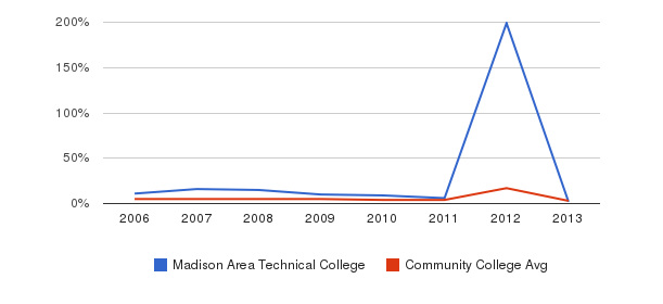 Madison Area Technical College Unknown&nbsp(2006-2013)