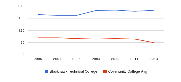 Blackhawk Technical College Total Faculty&nbsp(2006-2013)