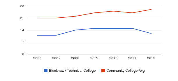 Blackhawk Technical College student staff&nbsp(2006-2013)