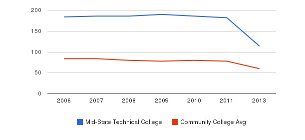 Mid-State Technical College Total Faculty&nbsp(2006-2013)