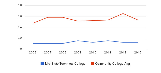 Mid-State Technical College Diversity Score&nbsp(2006-2013)