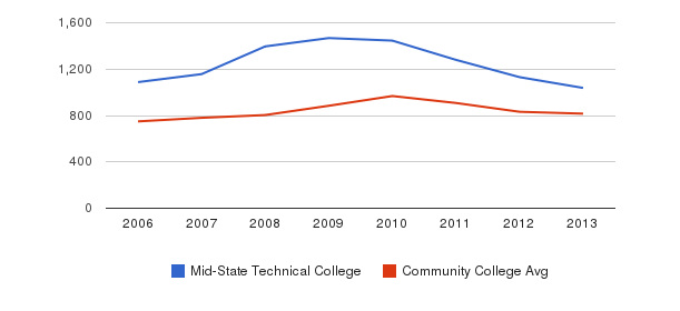 Mid-State Technical College Full-Time Students&nbsp(2006-2013)