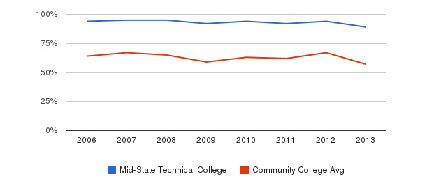 Mid-State Technical College White&nbsp(2006-2013)